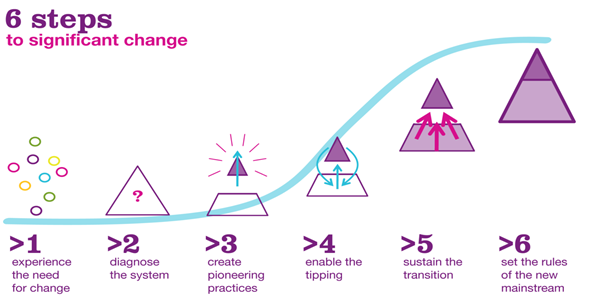 6 steps to significant change